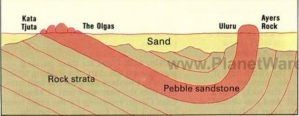 UluruOlgas