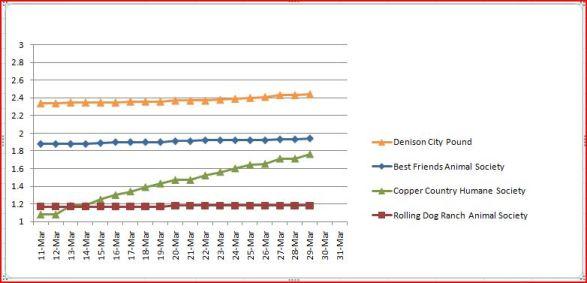 Latest statistics on CCHS vote.